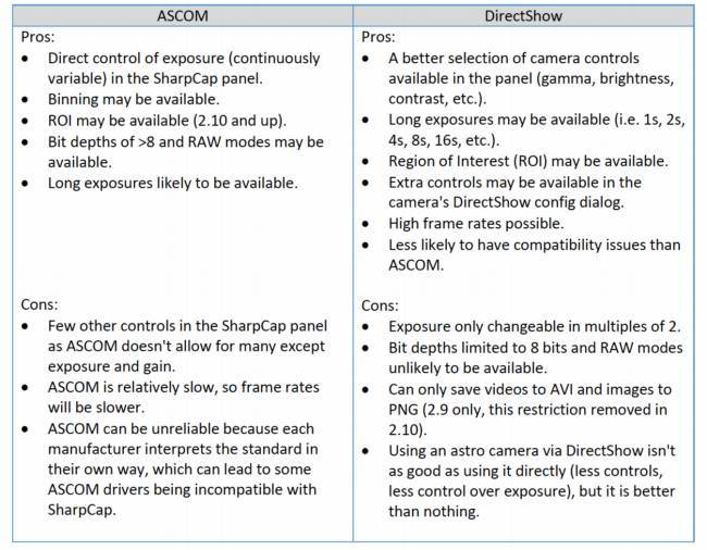Differenze Tra Driver Ascom e DirectShow